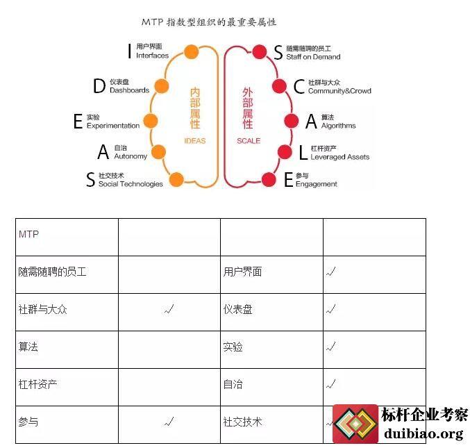 张瑞敏:传统企业要转型为指数型组织
