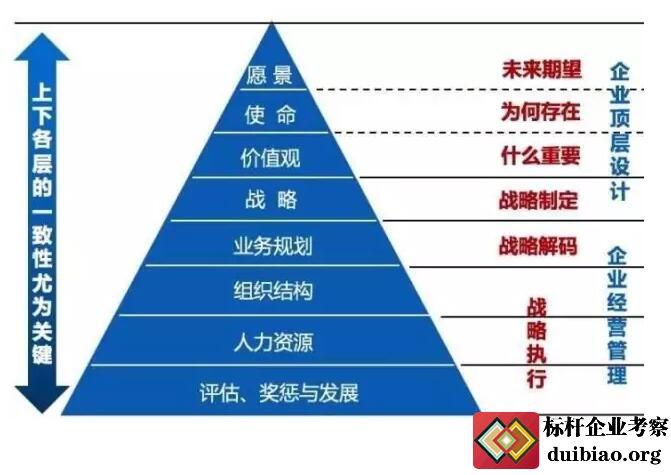什么是华为业务领先战略模型