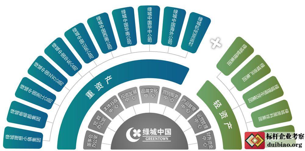 参观杭州绿城 对标绿城设计理念及营销策划