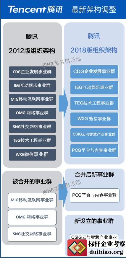 互联网公司最新组织架构调整(京东,腾讯,阿里,小米)