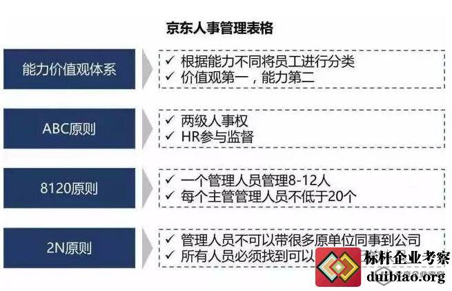 京东人事管理的四张表格