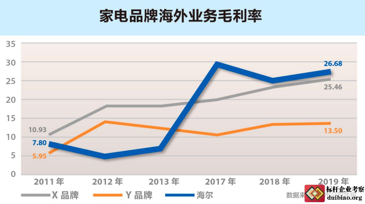 家电品牌海外业务毛利率图