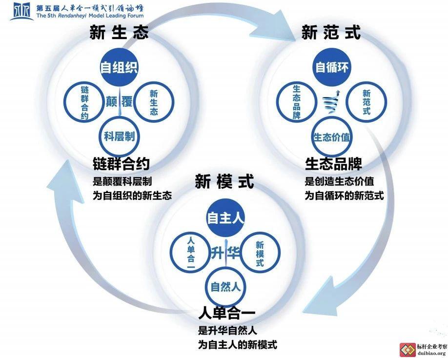 生态品牌体系